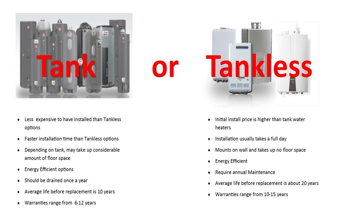 most people donu0027t even notice their water heater until they have no hot water or their basement floor is wet from a leaking tank